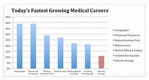 New Year New Career! The Best Health Care Careers For 2016