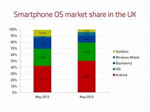 Mobile Platform Usage Analysis Code Effective