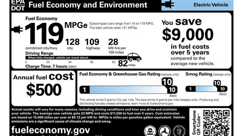 Electric Car Ratings by How The Epa Rates An Electric Car Cleantechnica