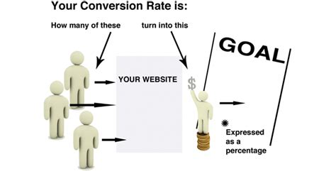 Website Optimization Definition by An Introduction To Conversion Rate Optimization