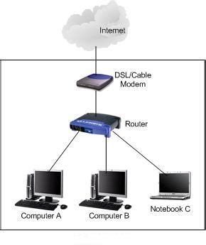 Home Network Introduction