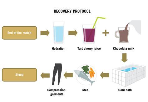 Aspetar Sports Medicine Journal - Football recovery strategies
