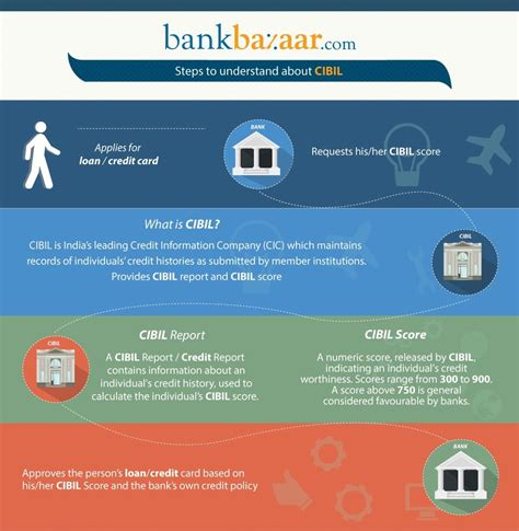 A cir is an individual's credit payment history across loan types and credit institutions over a period of time. Free CIBIL Score | Credit Information Company | Free CIBIL ...