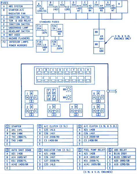 1996 Dodge Ram Fuse Panel Box Diagram by Dodge Dakota 2wd Up 1996 Fuse Box Block Circuit