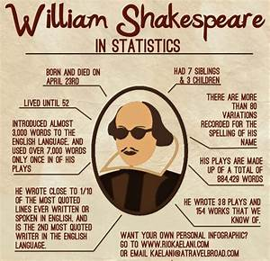Top 20 William Shakespeare Facts   Facts.net