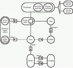 C 4 Value Range Structures And Entity Relationship Diagrams