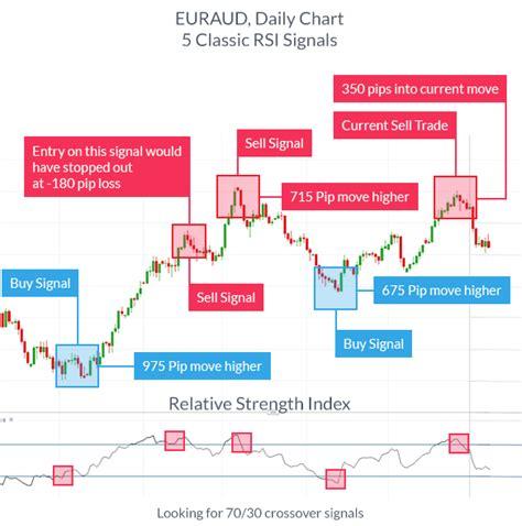 popular forex trading indicators