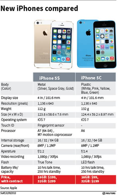 why is the iphone so popular are the new iphone 5c 5s worth the price rediff