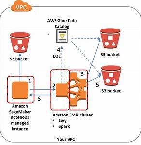 Access Amazon S3 Data Managed By Aws Glue Data Catalog