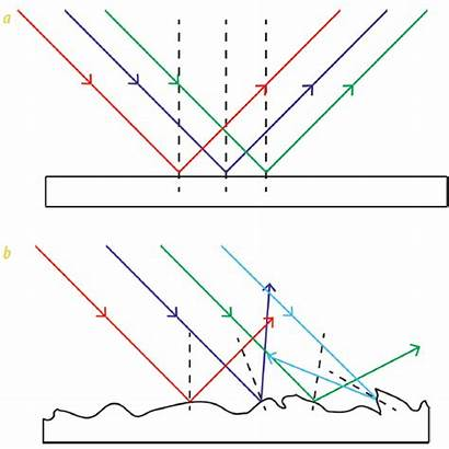 Reflection Diffuse Spectroscopy Specular Considerations Americanlaboratory