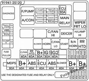 Fuse Box Diagram  U0026gt  Hyundai Tucson  Lm  2010