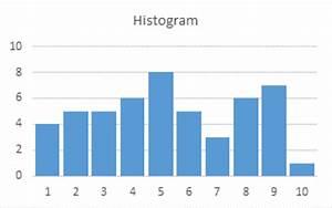 Histogram Chart Excel 2013 Histogram With Actual Bin Labels Between Bars Peltier