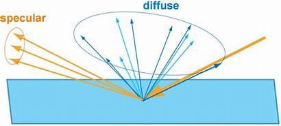 Diffuse Specular Based Reflection Physically Distinction Refraction