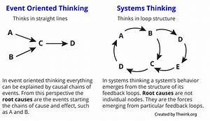 Event Oriented Thinking  Concept  Definition