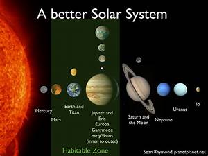 Building the ultimate Solar System | PLANETPLANET