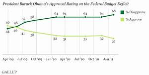 Gallup: Obama Approval Rating Hits New Low on Deficit ...