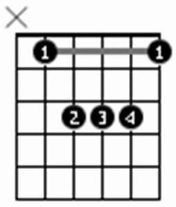 C5 Guitar Chord Chart Four Guitar Songs For Beginners With Chord Diagrams