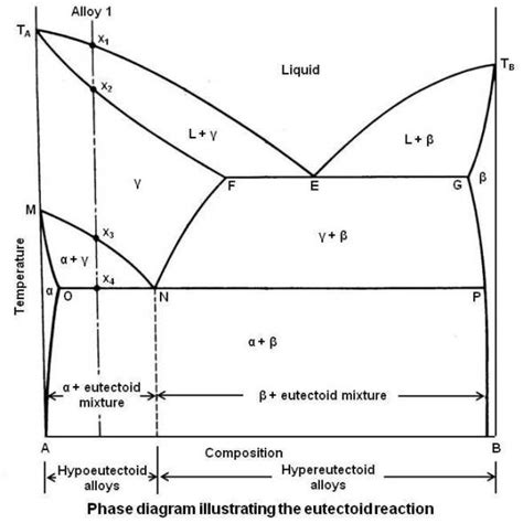 Eutectoid Phase Diagram practical maintenance 187 archive 187 phase diagrams part 2