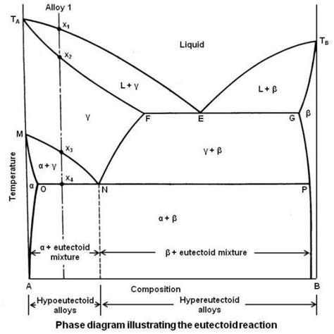 iron phase diagram repair wiring scheme
