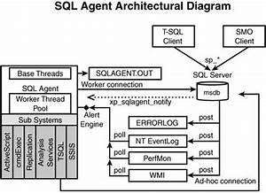 Sql Server Agent Architectural Overview