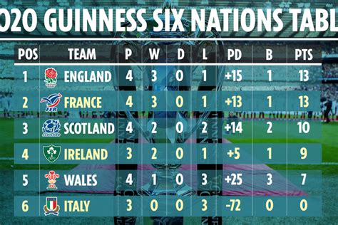 Every try from 2020 | ireland. Who can win Six Nations 2020 next weekend? England, France ...