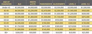 Workers Comp Payout Chart Nfl Concussions Settlement Smith Stallworth