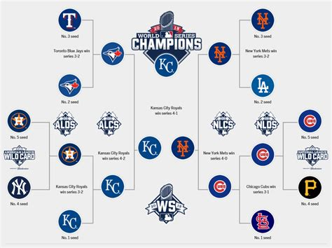 Mlb Com Cardinals Standings by Mlb Playoffs 2015 Bracket Schedule Scores And More