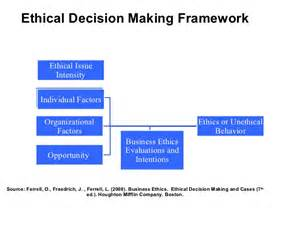 Counselling Skills And Social Work Nursing And Ethical Decision Pictures To Pin On Pinsdaddy