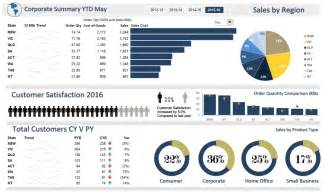 Examples Dashboard Template Excel
