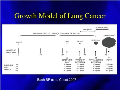 lung cancer growth screening evidence update current early ppt powerpoint presentation bach chest et 2007 al