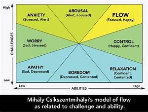 Game Theory  U2013 Flow  Mihaly Csikszentmihalyi   U2013 Henry Anderson
