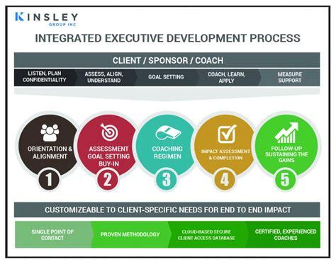 leadership development kinsleygroup