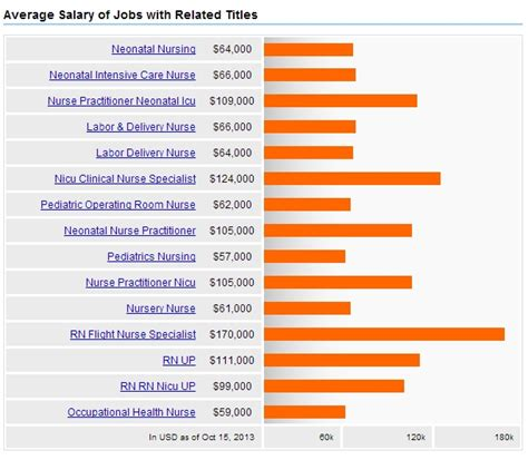 How To Mention Current Salary And Expected Salary In Resume by Neonatal Care Nursing Salary Careers Outlook 2017 Nursejournal Org
