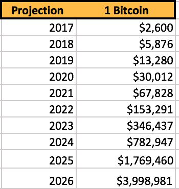 Is bitcoin a good investment in 2021? Bitcoin Price Prediction 2025 / How Much Can Bitcoin Ether And Xrp Cost In 2025 / Because ...