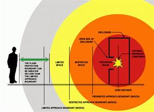 arc flash and shock hazard boundaries explained testguy With arc flash boundary definition