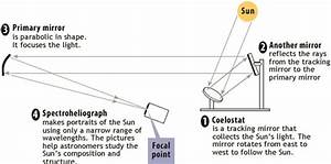 Figure  The Design Of The Snow Solar Telescope