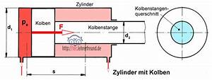 Querschnitt Berechnen Formel : hydraulik 1 kolbenkr fte tec lehrerfreund ~ Themetempest.com Abrechnung