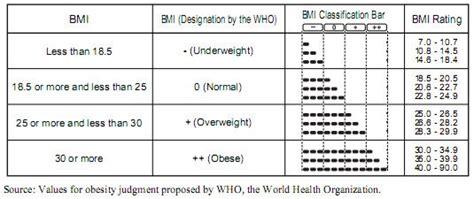 bmi chart muscle mass chart bmi bone mass  fitness fitness nutrition health fitness