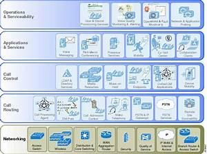 Cisco Unified Communications Components | VoiceCerts.com ...