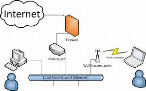 Ipv6 Through Wlan Access-point