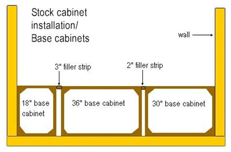 how to install a cabinet filler construction schedules from infoforbuilding com