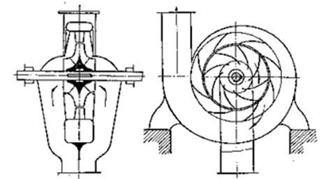 Ветрогенератор ротор Савониуса