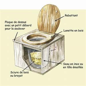 Toilette Seche Fonctionnement : toilettes s ches compost ~ Dallasstarsshop.com Idées de Décoration