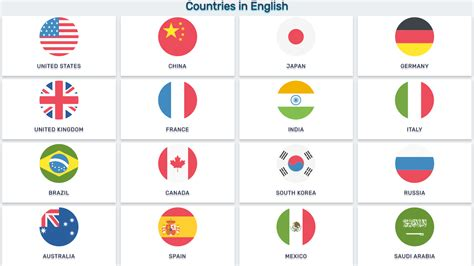 countries  english america europe asia africa