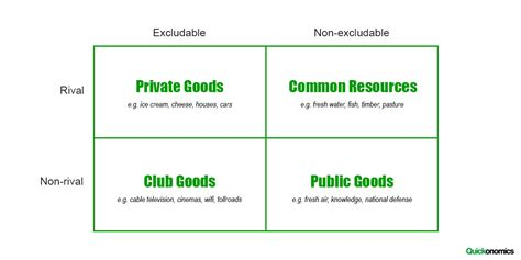 The Different Types Of Goods