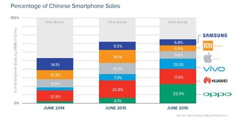 smartphone market smartphone market oppo vivo huawei overtake samsung