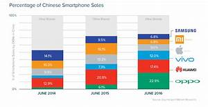 Chinese Brands are Shaking up the $420B Smartphone Market