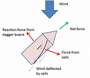 Fluid Dynamics - Problem Understanding Basic Sail Mechanics