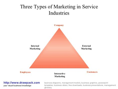 marketing services company marketing in service industries business diagram