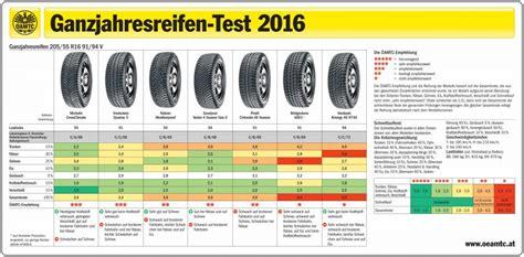 ganzjahresreifen test 205 55 r16 214 amtc winterreifentest 2016 die besten pneus des jahres